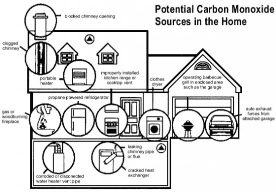 A graphic showing the potential carbon monoxide sources in the home, as listed above